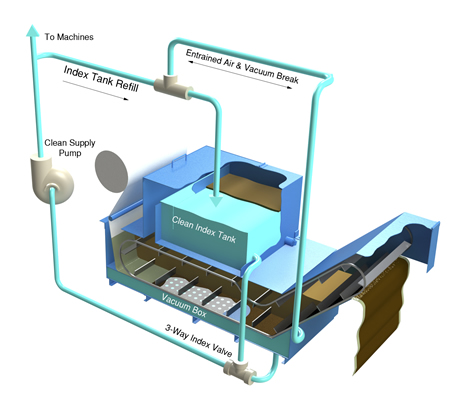 Aqua-Vac Flow Diagram